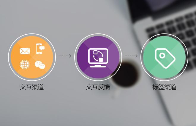 Focussend,edm,roi,EDM营销