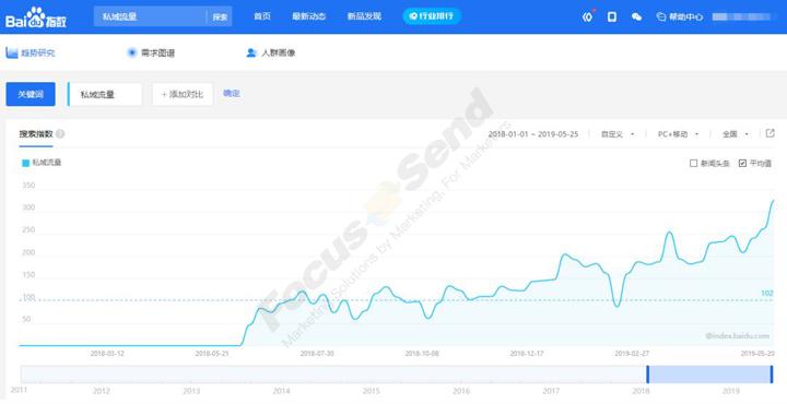 Focussend 营销自动化 邮件营销 SCRM营销自动化如何赋能企业私域流量用户增长?