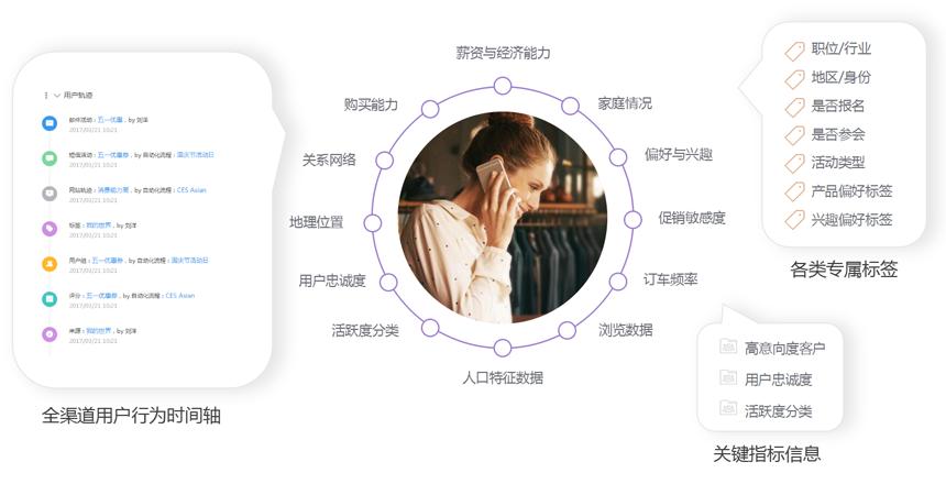 Focussend 营销自动化 邮件营销 邮件营销自动化 用户失明