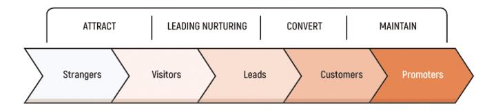 Focussend 营销自动化 邮件营销 内容营销如何做 EDM