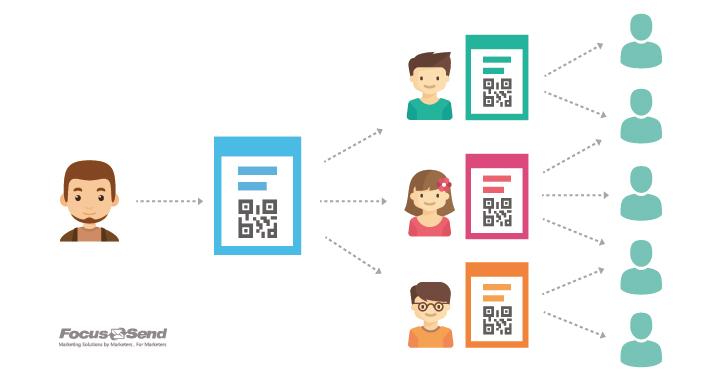 Focussend 营销自动化 邮件营销 六大线索培育之道 EDM