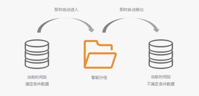 Focussend 营销自动化 邮件营销 邮件营销自动化 营销投资转化率
