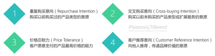 Focussend 营销自动化 邮件营销 EDM 如何建立用户忠诚度